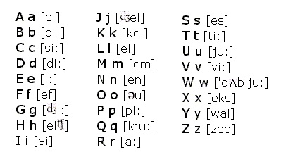 anglická abeceda s výslovností